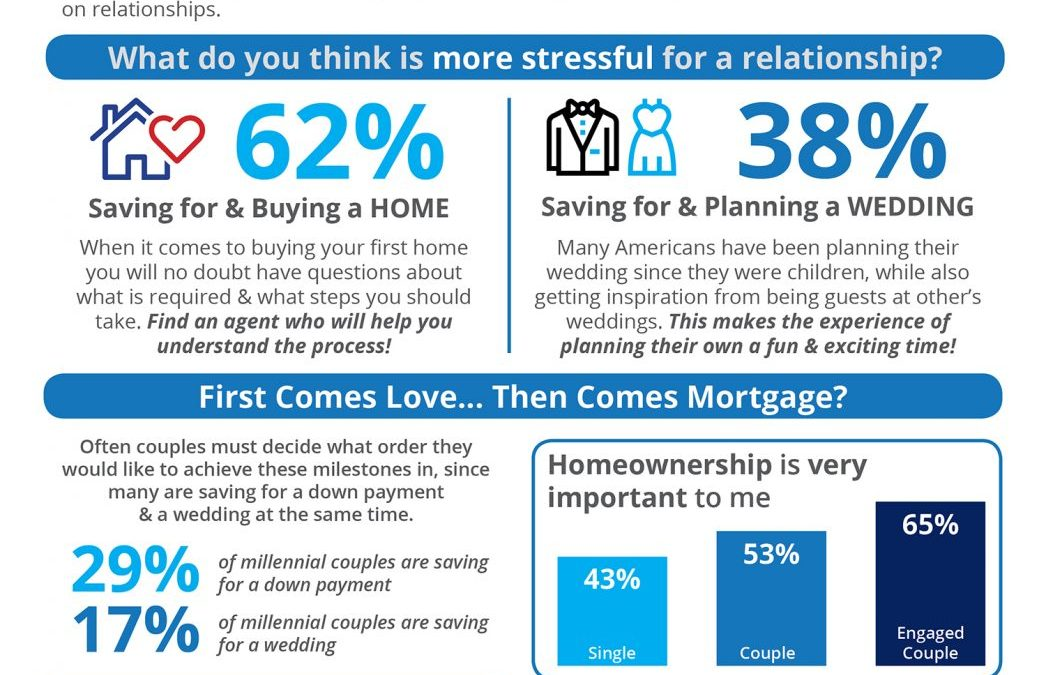 Is Buying a Home Really More Stressful Than Planning a Wedding? [INFOGRAPHIC]