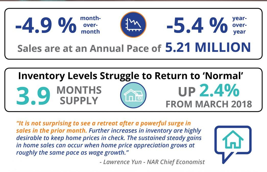 Existing Home Sales Slow to Start Spring [INFOGRAPHIC]