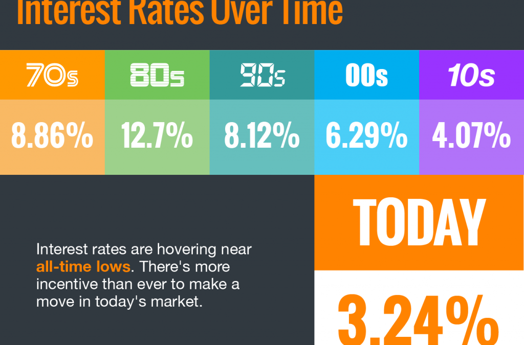Interest Rates Hover Near Historic All-Time Lows [INFOGRAPHIC]
