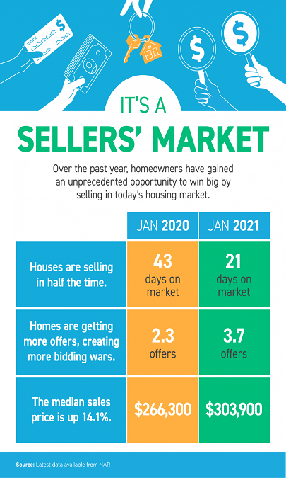 It's a Sellers' Market [INFOGRAPHIC]