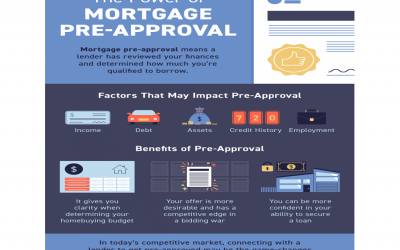The Power of Mortgage Pre-Approval [INFOGRAPHIC]